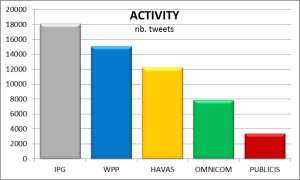 Holding Tweet Activity